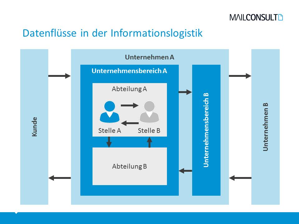 Datenflüsse in der Informationslogistik