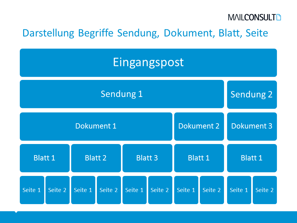 Systematische Darstellung der Begriffe Briefsendung, Dokument, Blatt und Seite