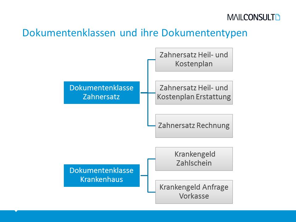Dokumentenklassen (blau) fassen verschiedene Dokumententypen (grau) organisatorisch und technisch zusammen (Beispiel einer Krankenkasse)