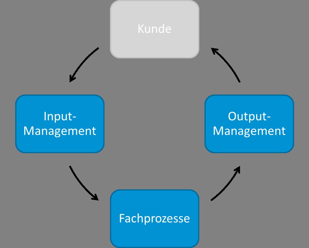 Informationslogistiker beziehen neben dem In- und Output auch Fachprozesse und den Kunden mit ein.