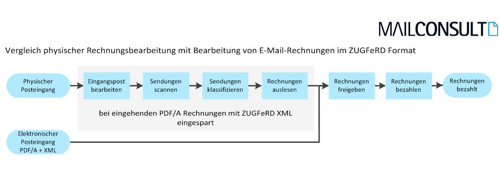 Rechnungsbearbeitung_mit_ZUGFeRD