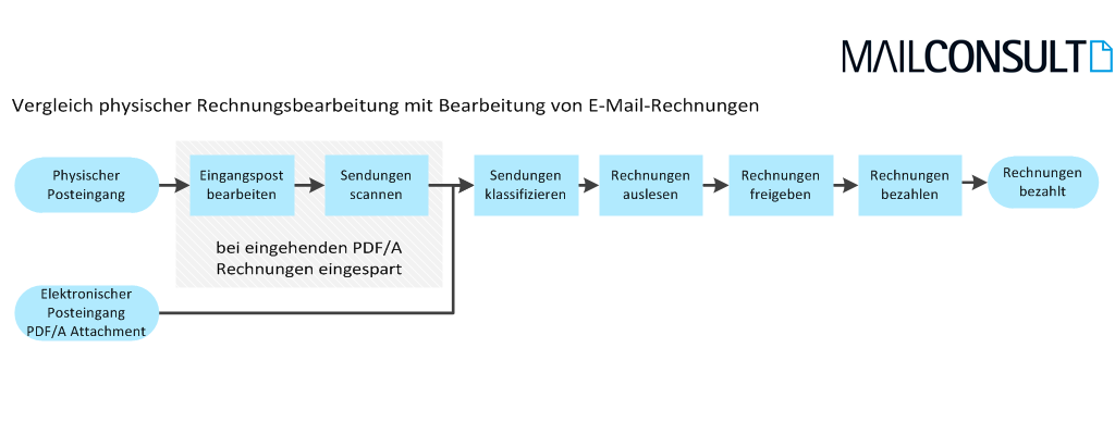 Rechnungsbearbeitung_ohne_ZUGFeRD