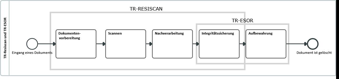 Der Anwendungsbereich der TR-Resiscan und TR-ESOR entlang des Verarbeitungsprozesses. Grafik: MailConsult