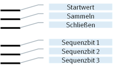 Alle möglichen Strichpositionen im OMR Code dieses Praxisbeispiels [Grafik: MailConsult]