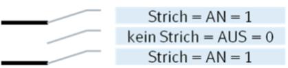 Ein Startzeichen, ein leeres Sammelzeichen und ein Schließzeichen bilden die OMR Code Strichkombination zum Schließen einer Sendung. [Grafik MailConsult]