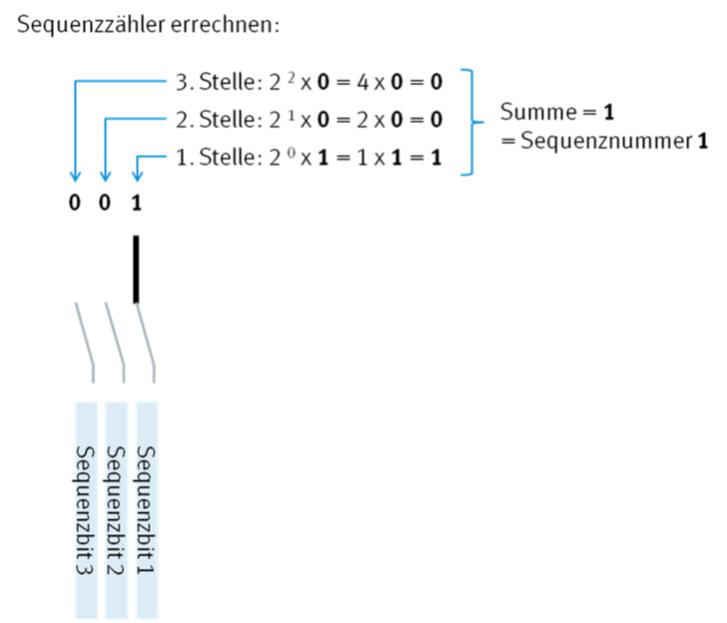 Beispielrechnung zur Dekodierung eines Sequenzzählers in einem OMR Code. [Grafik: MailConsult]