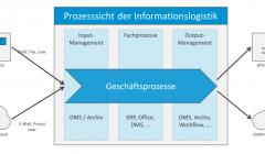 Digitalisierung und Informationslogistik